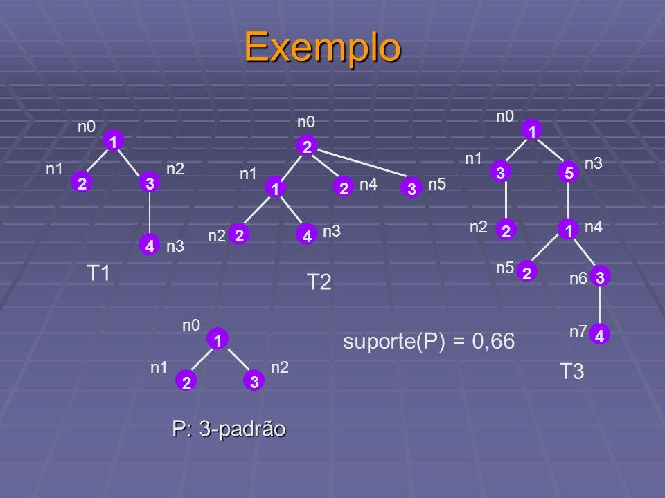 Padrões Equivalentes 3 4 42 n1 n2 n3 n0 1 n4 3 4 4 2 n1 n2 n3 n0 7 n4 3 4 4 2 n1 n2n3 n0 6 n4 3 4 2 -1 4 1 -1 -1 -1 -1 7 -1 -1 -1 -1 -1 6 3 4 2 -1 4 Padrões possuem o mesmo prefixo de tamanho 4