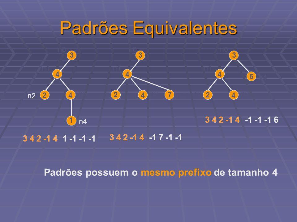 Padrões Equivalentes 3 4 42 n1 n2 n3 n0 1 n4 3 4 4 2 n1 n2 n3 n0 7 n4 3 4 4 2 n1 n2n3 n0 6 n4 3 4 2 -1 4 1 -1 -1 -1 -1 7 -1 -1 -1 -1 -1 6 3 4 2 -1 4 P