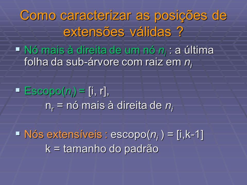 Exemplo 3 4 4 2 n1 n0 x x x x n3 n2 k = 4 Padrão S de tamanho k = 4 Escopo de n0 = [0,3] Escopo de n1 = [1,3] Escopo de n2 = [2,2] Escopo de n3 = [3,3]
