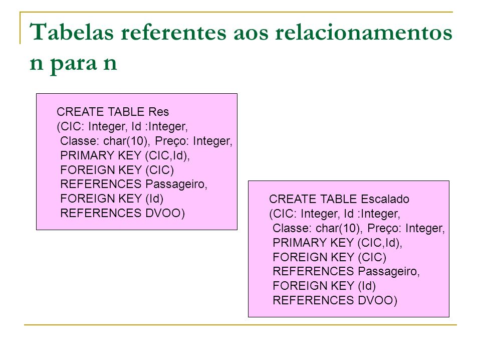 CREATE TABLE PILOTA (CIC:Integer, Cd:Integer, PRIMARY KEY (CIC,Cd), FOREIGN KEY (CIC) REFERENCES PILOTO, FOREIGN KEY (Cd) REFERENCES AVIAO) CREATE TABLE USA (Np:Integer, Cd:Integer, Qt: Integer, PRIMARY KEY (Np,Cd), FOREIGN KEY (Np) REFERENCES PEÇA, FOREIGN KEY (Cd) REFERENCES AVIAO) CREATE TABLE HAB (CIC:Integer, Cd:Integer, PRIMARY KEY (CIC,Cd), FOREIGN KEY (CIC) REFERENCES TECNICO, FOREIGN KEY (Cd) REFERENCES AVIAO) Tabelas referentes aos relacionamentos n para n