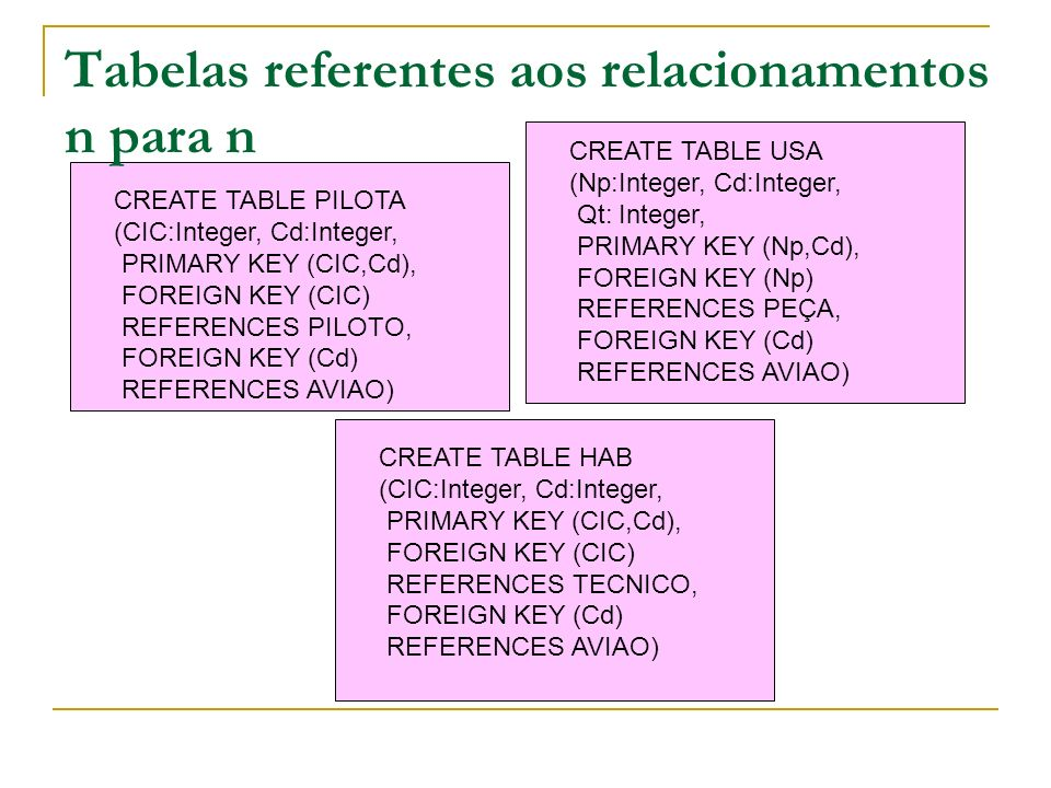 CREATE TABLE PILOTA (CIC:Integer, Cd:Integer, PRIMARY KEY (CIC,Cd), FOREIGN KEY (CIC) REFERENCES PILOTO, FOREIGN KEY (Cd) REFERENCES AVIAO) CREATE TAB
