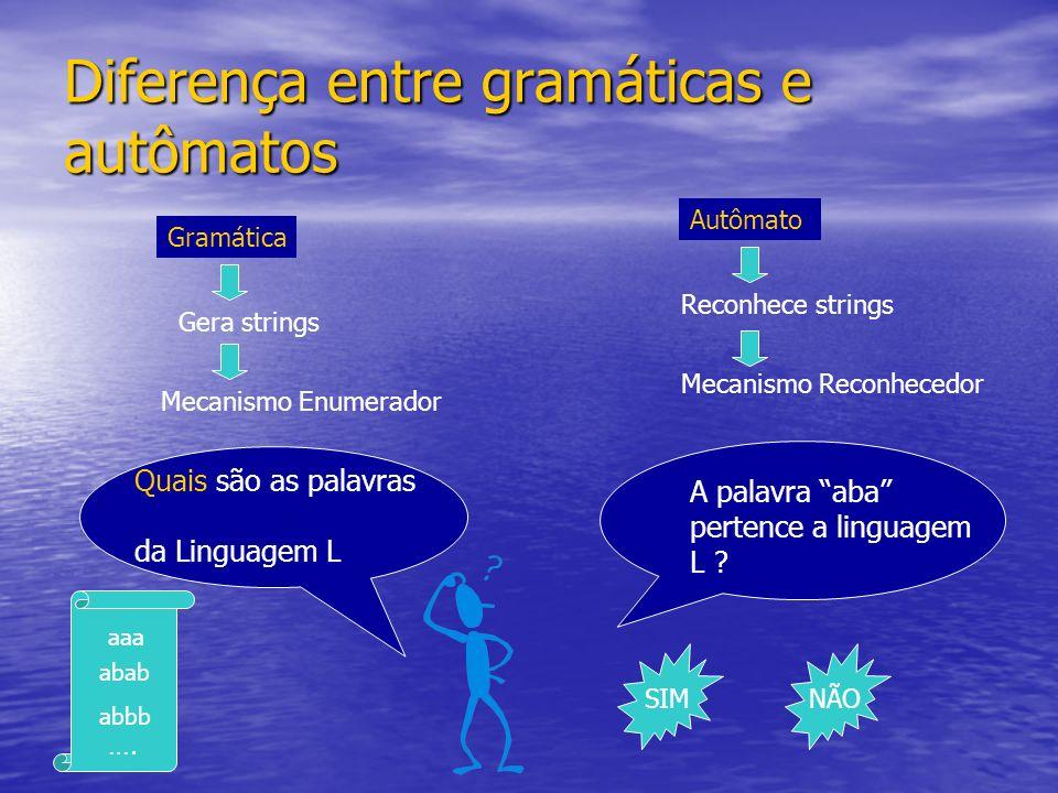 Diferença entre gramáticas e autômatos Gramática Gera strings Mecanismo Enumerador Quais são as palavras da Linguagem L aaa abbb abab …. Autômato Reco