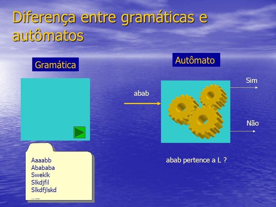Diferença entre gramáticas e autômatos Autômato abab abab pertence a L ? Sim Não Gramática Aaaabb Abababa Sweklk Slkdjfil Slkdfjlskd ….. Aaaabb Ababab