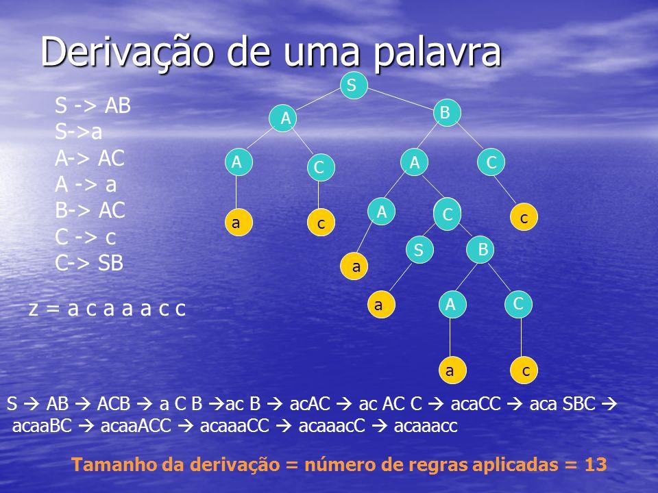 Derivação de uma palavra S -> AB S->a A-> AC A -> a B-> AC C -> c C-> SB z = a c a a a c c CA A c S A A C C c a a S B B A C a ac S AB ACB a C B ac B a
