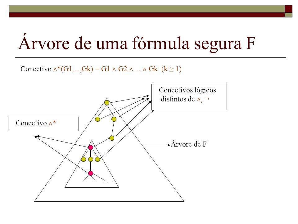 Árvore de F Conectivos lógicos distintos de ˄, ¬ Conectivo ˄ * Árvore de uma fórmula segura F Conectivo ˄ *(G1,...,Gk) = G1 ˄ G2 ˄... ˄ Gk (k 1) ¬