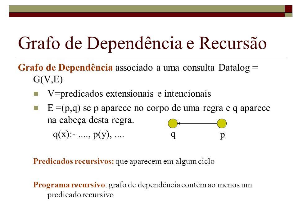 Grafo de Dependência e Recursão Grafo de Dependência associado a uma consulta Datalog = G(V,E) V=predicados extensionais e intencionais E =(p,q) se p