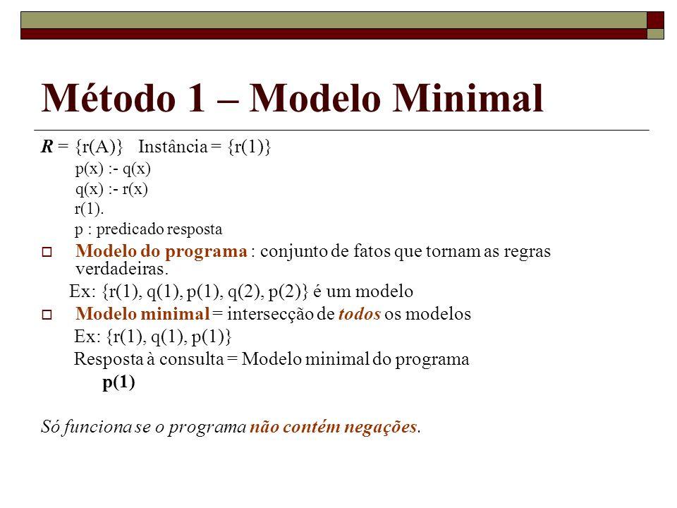 Método 1 – Modelo Minimal R = {r(A)} Instância = {r(1)} p(x) :- q(x) q(x) :- r(x) r(1). p : predicado resposta Modelo do programa : conjunto de fatos