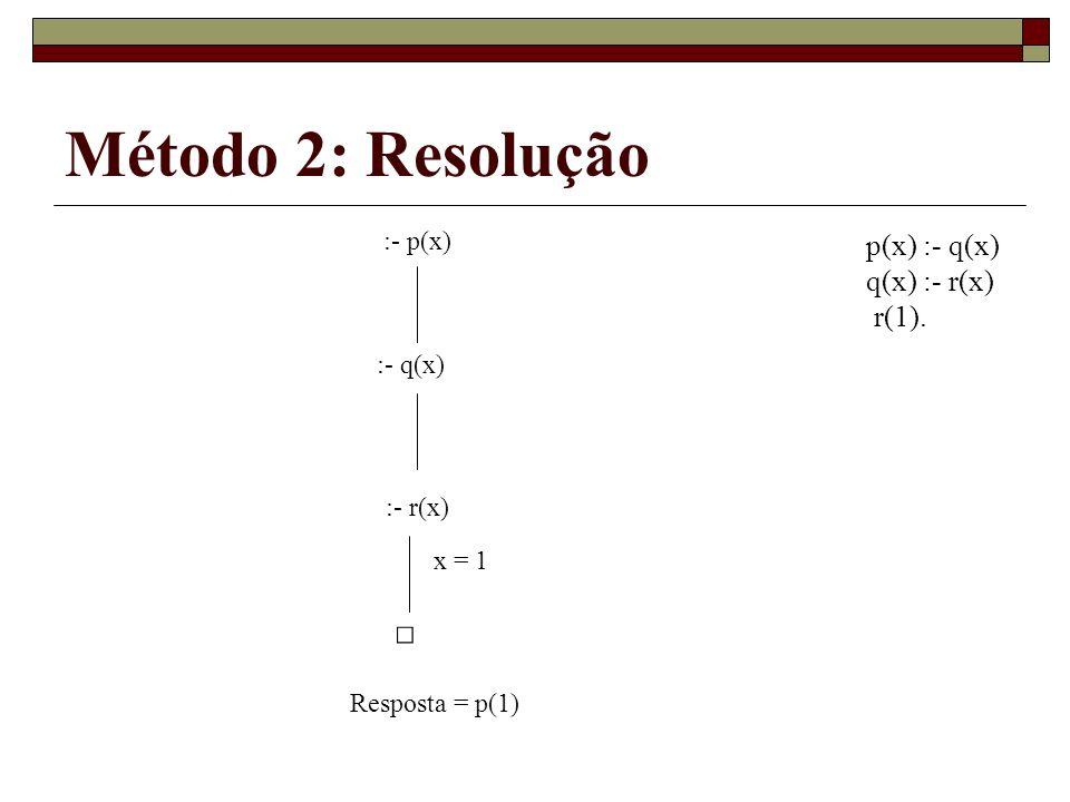 Método 2: Resolução :- p(x) p(x) :- q(x) q(x) :- r(x) r(1). :- q(x) :- r(x) x = 1 Resposta = p(1)