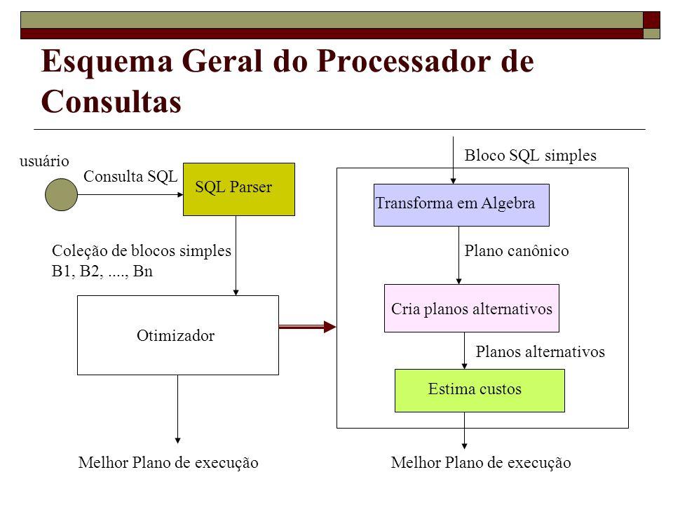 Esquema Geral do Processador de Consultas SQL Parser Consulta SQL usuário Coleção de blocos simples B1, B2,...., Bn Otimizador Melhor Plano de execuçã