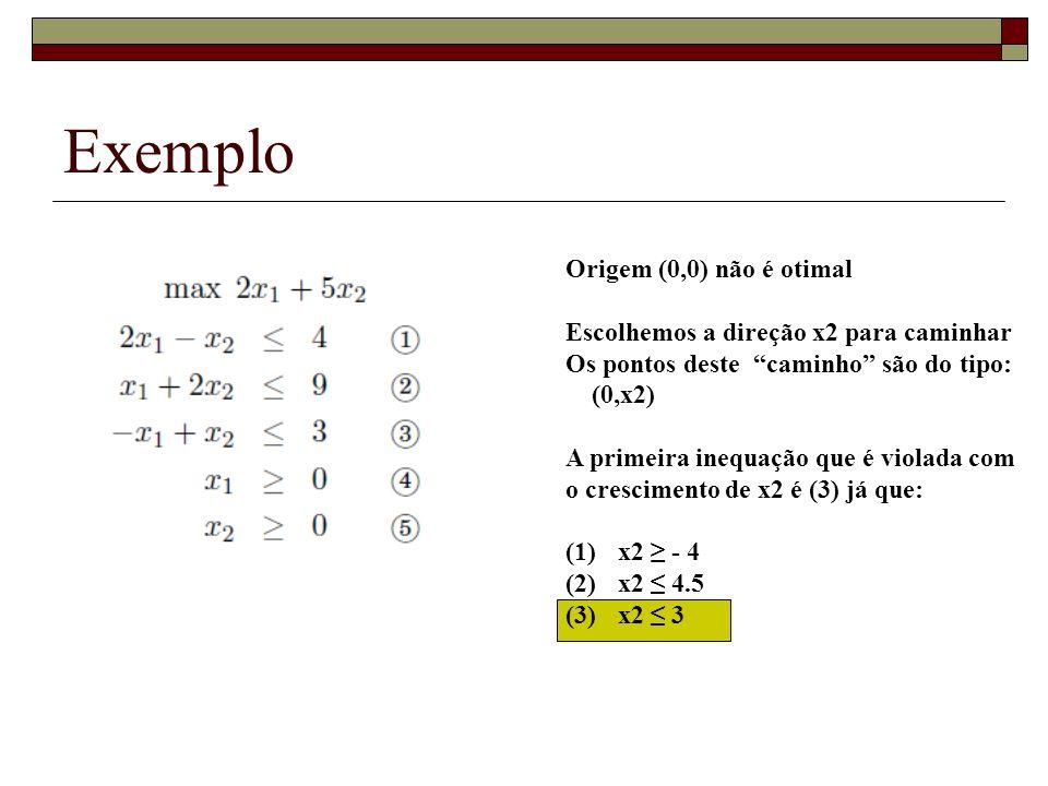 Exemplo Origem (0,0) não é otimal Escolhemos a direção x2 para caminhar Os pontos deste caminho são do tipo: (0,x2) A primeira inequação que é violada