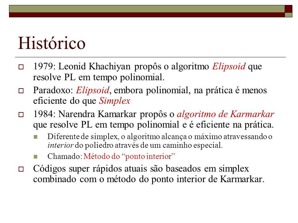 Histórico 1979: Leonid Khachiyan propôs o algoritmo Elipsoid que resolve PL em tempo polinomial. Paradoxo: Elipsoid, embora polinomial, na prática é m