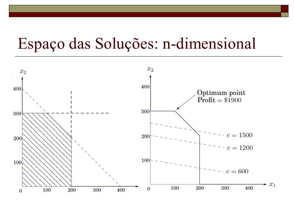 Espaço das soluções Limitado: polígono convexo ou Ilimitado ou Impossível Problema da Programação Linear Inteira: NP-completo
