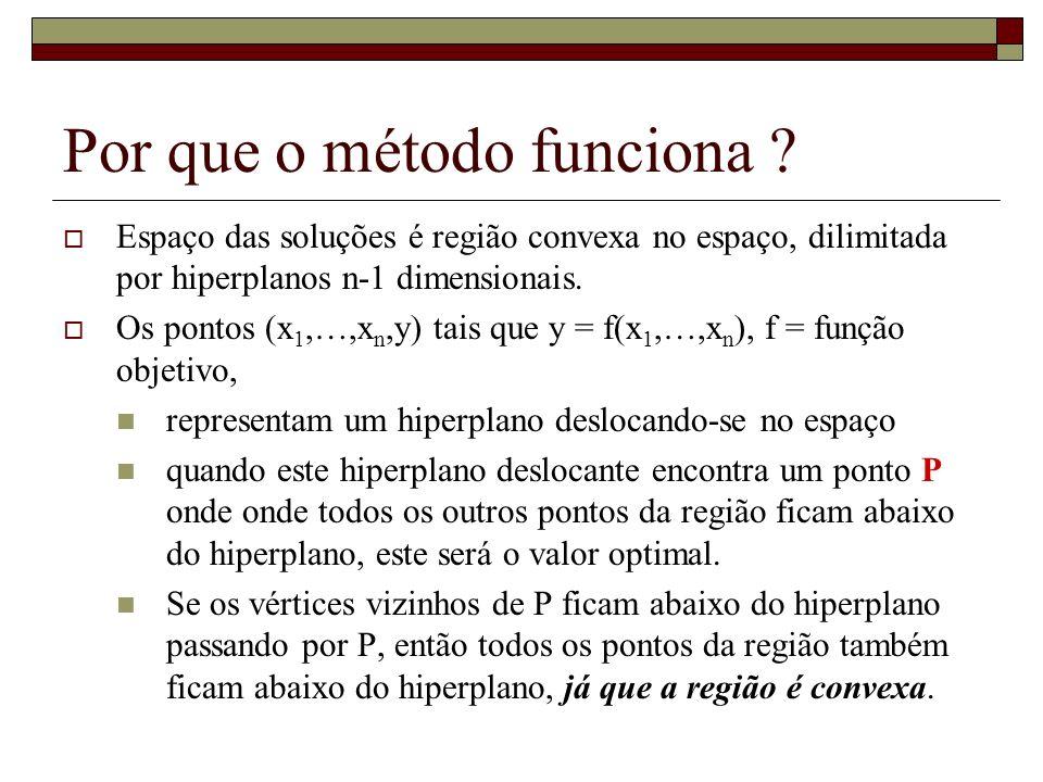 Por que o método funciona ? Espaço das soluções é região convexa no espaço, dilimitada por hiperplanos n-1 dimensionais. Os pontos (x 1,…,x n,y) tais