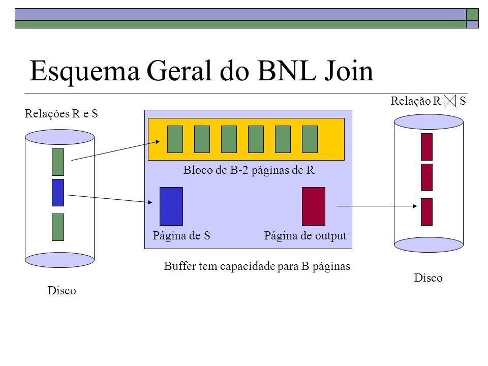 Custo do BNL Join K = Número de blocos de B-2 páginas de M K = [M/(B-2)] Cada página de S é escaneada K vezes Cada scan em S equivale a N operações de I/O (N = número de páginas de S) R é escaneada uma vez Custo total = K.N + M = [M/(B-2)]N + M Não se considera o custo de escrever o resultado, pois é igual para todos os métodos.