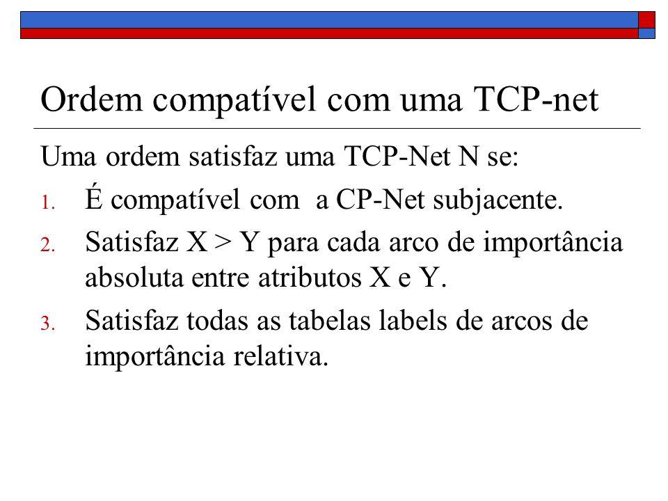 Ordem compatível com uma TCP-net Uma ordem satisfaz uma TCP-Net N se: 1.