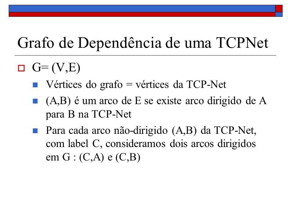 Grafo de Dependência de uma TCPNet G= (V,E) Vértices do grafo = vértices da TCP-Net (A,B) é um arco de E se existe arco dirigido de A para B na TCP-Net Para cada arco não-dirigido (A,B) da TCP-Net, com label C, consideramos dois arcos dirigidos em G : (C,A) e (C,B)
