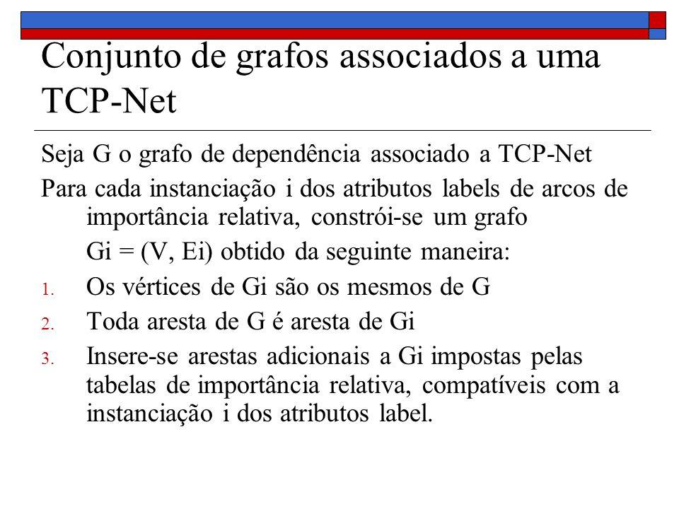 Conjunto de grafos associados a uma TCP-Net Seja G o grafo de dependência associado a TCP-Net Para cada instanciação i dos atributos labels de arcos de importância relativa, constrói-se um grafo Gi = (V, Ei) obtido da seguinte maneira: 1.