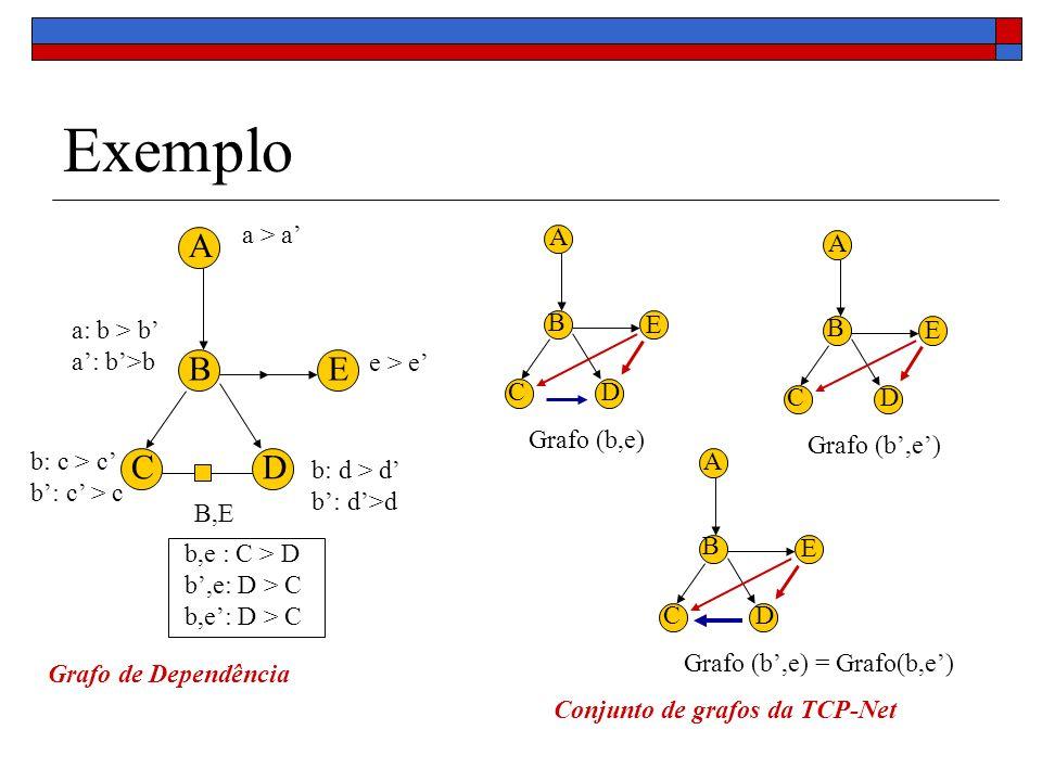 Exemplo B,E e > e a: b > b A B CD E b: d > d a > a b: c > c b,e : C > D b,e: D > C E A B CD Grafo de Dependência Grafo (b,e) E A B CD E A B CD Grafo (b,e) = Grafo(b,e) Conjunto de grafos da TCP-Net