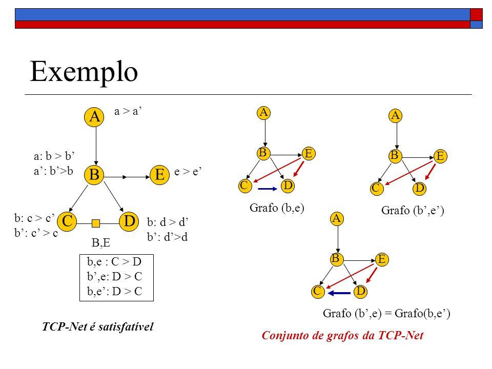 Exemplo B,E e > e a: b > b A B CD E b: d > d a > a b: c > c b,e : C > D b,e: D > C E A B CD Grafo (b,e) E A B CD E A B CD Grafo (b,e) = Grafo(b,e) Conjunto de grafos da TCP-Net TCP-Net é satisfatível