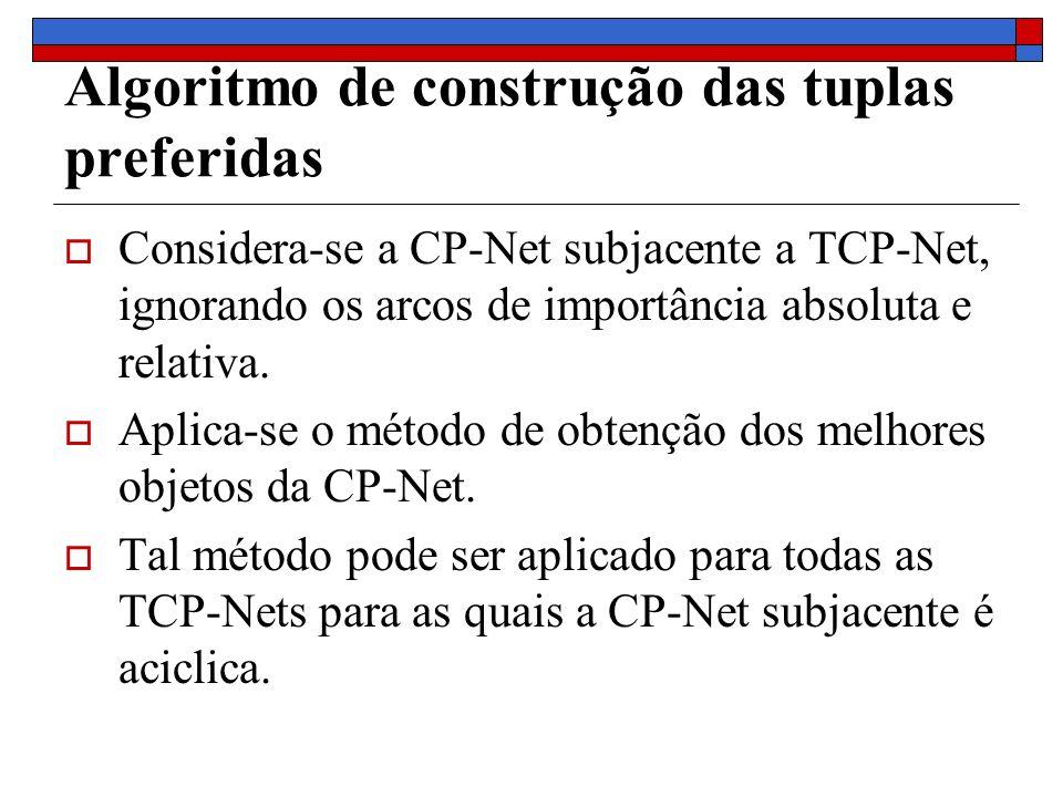 Algoritmo de construção das tuplas preferidas Considera-se a CP-Net subjacente a TCP-Net, ignorando os arcos de importância absoluta e relativa.