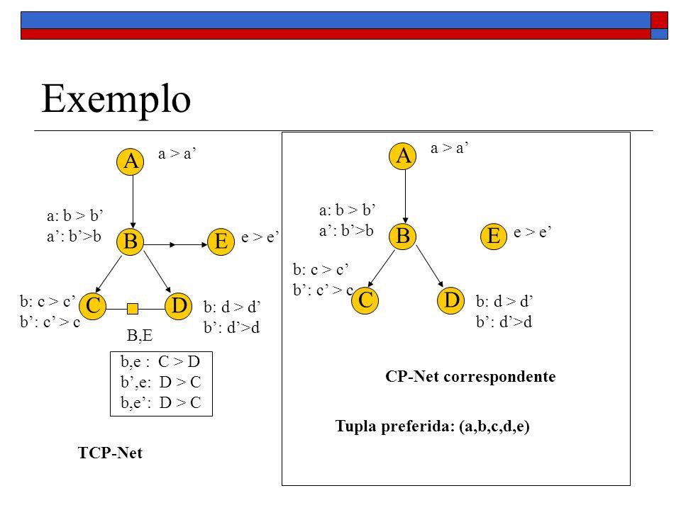 Exemplo B,E e > e a: b > b A B CD E b: d > d a > a b,e : C > D b,e: D > C e > e a: b > b A B CD E b: d > d a > a b: c > c TCP-Net CP-Net correspondente Tupla preferida: (a,b,c,d,e)