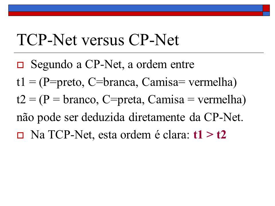 TCP-Net versus CP-Net Segundo a CP-Net, a ordem entre t1 = (P=preto, C=branca, Camisa= vermelha) t2 = (P = branco, C=preta, Camisa = vermelha) não pode ser deduzida diretamente da CP-Net.