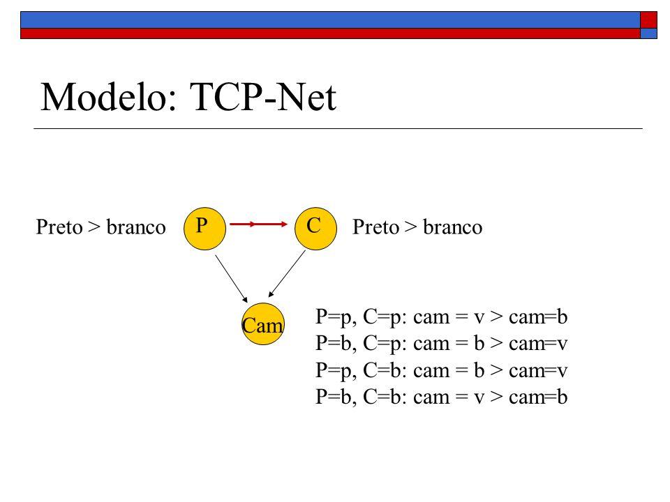Modelo: TCP-Net PC Cam Preto > branco P=p, C=p: cam = v > cam=b P=b, C=p: cam = b > cam=v P=p, C=b: cam = b > cam=v P=b, C=b: cam = v > cam=b