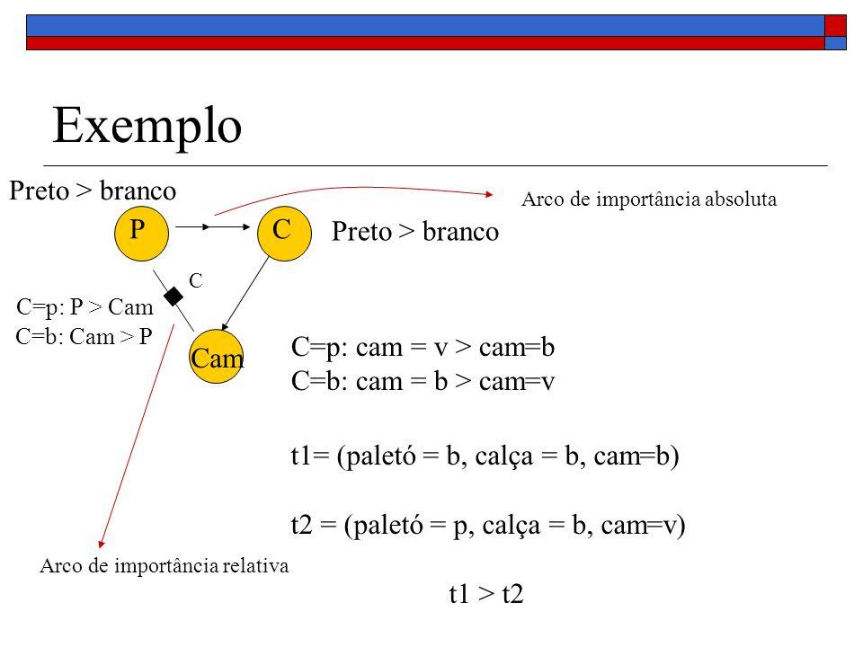 Exemplo PC Cam Preto > branco C=p: cam = v > cam=b C=b: cam = b > cam=v C=p: P > Cam C=b: Cam > P t1= (paletó = b, calça = b, cam=b) t2 = (paletó = p, calça = b, cam=v) t1 > t2 Preto > branco C Arco de importância relativa Arco de importância absoluta