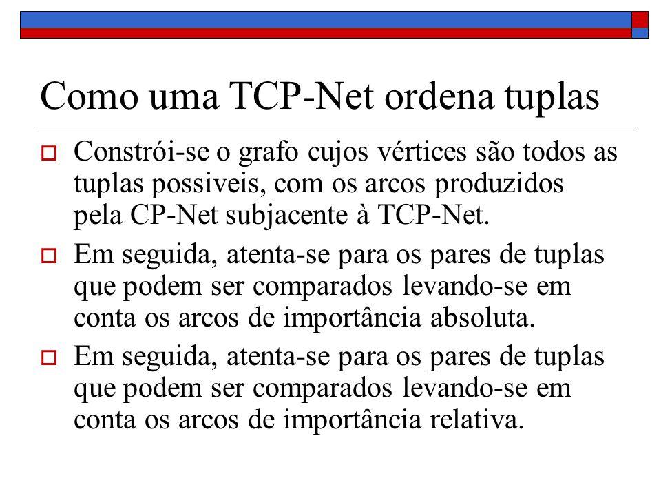 Como uma TCP-Net ordena tuplas Constrói-se o grafo cujos vértices são todos as tuplas possiveis, com os arcos produzidos pela CP-Net subjacente à TCP-Net.