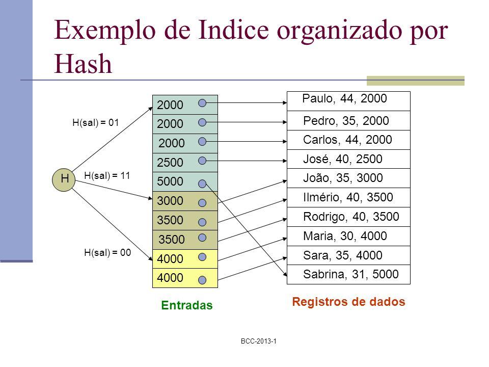 BCC-2013-1 Exemplo de Indice organizado por Hash Paulo, 44, 2000 Pedro, 35, 2000 Carlos, 44, 2000 José, 40, 2500 João, 35, 3000 Ilmério, 40, 3500 Rodr