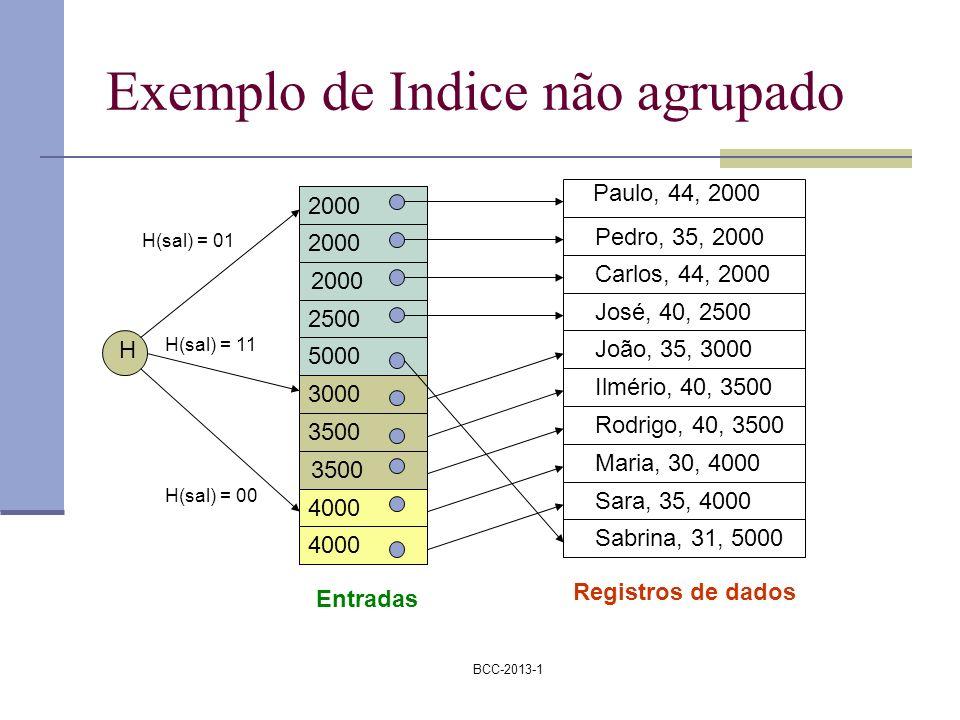 BCC-2013-1 Exemplo de Indice não agrupado Paulo, 44, 2000 Pedro, 35, 2000 Carlos, 44, 2000 José, 40, 2500 João, 35, 3000 Ilmério, 40, 3500 Rodrigo, 40