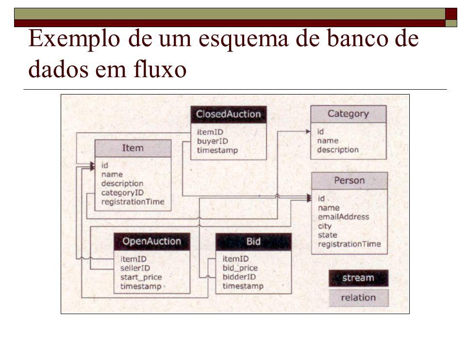 Exemplo de um esquema de banco de dados em fluxo