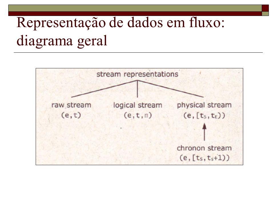 Representação de dados em fluxo: diagrama geral
