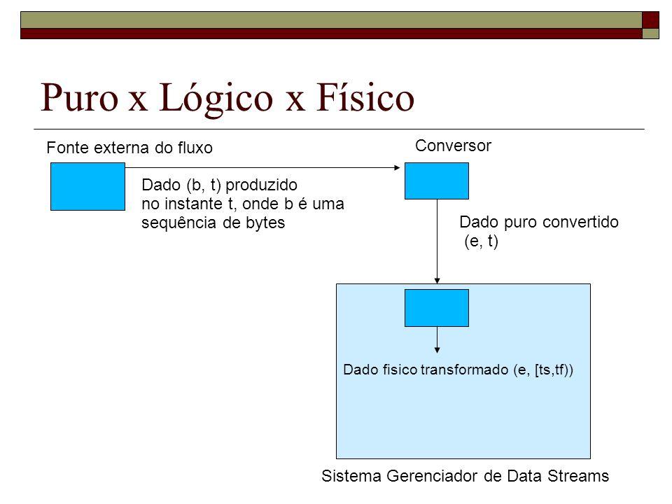Puro x Lógico x Físico Fonte externa do fluxo Dado (b, t) produzido no instante t, onde b é uma sequência de bytes Sistema Gerenciador de Data Streams