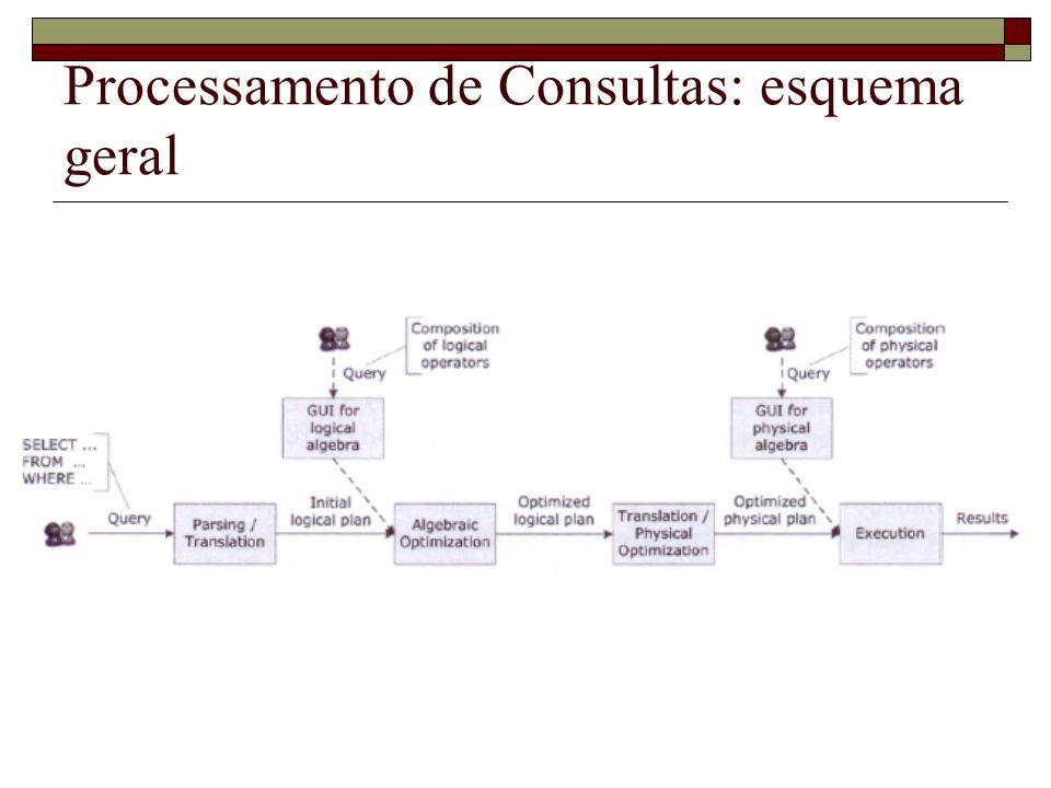 Processamento de Consultas: esquema geral