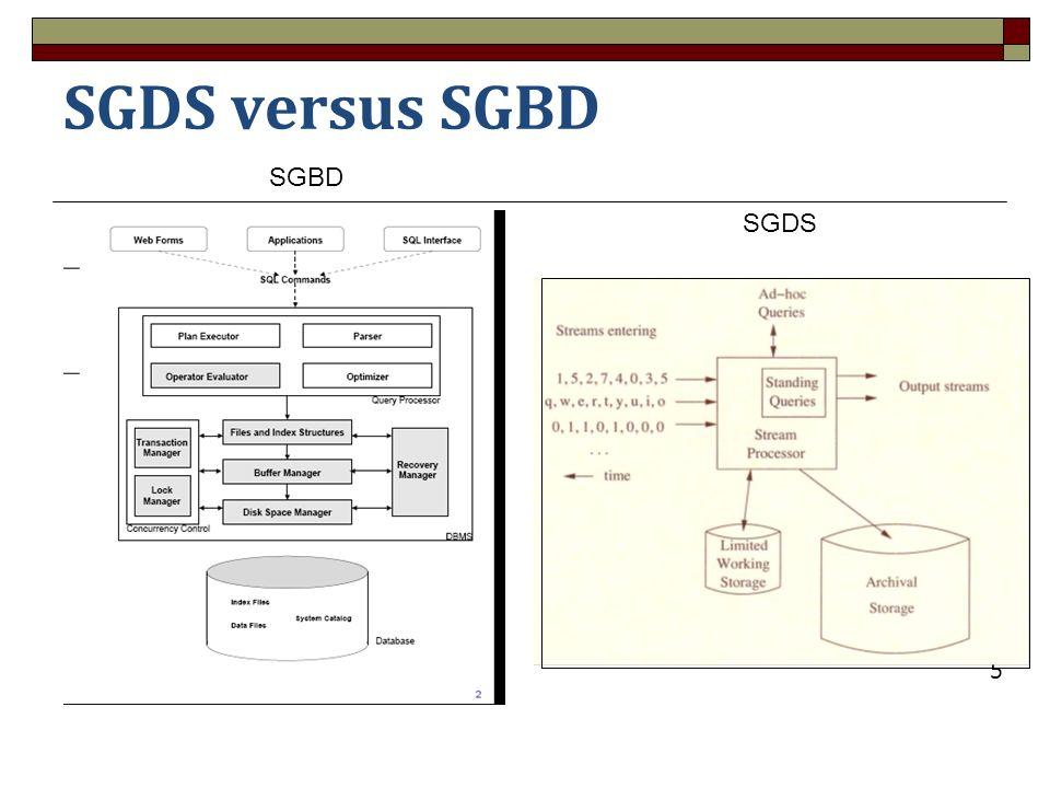 SGDS versus SGBD 5 SGBD SGDS
