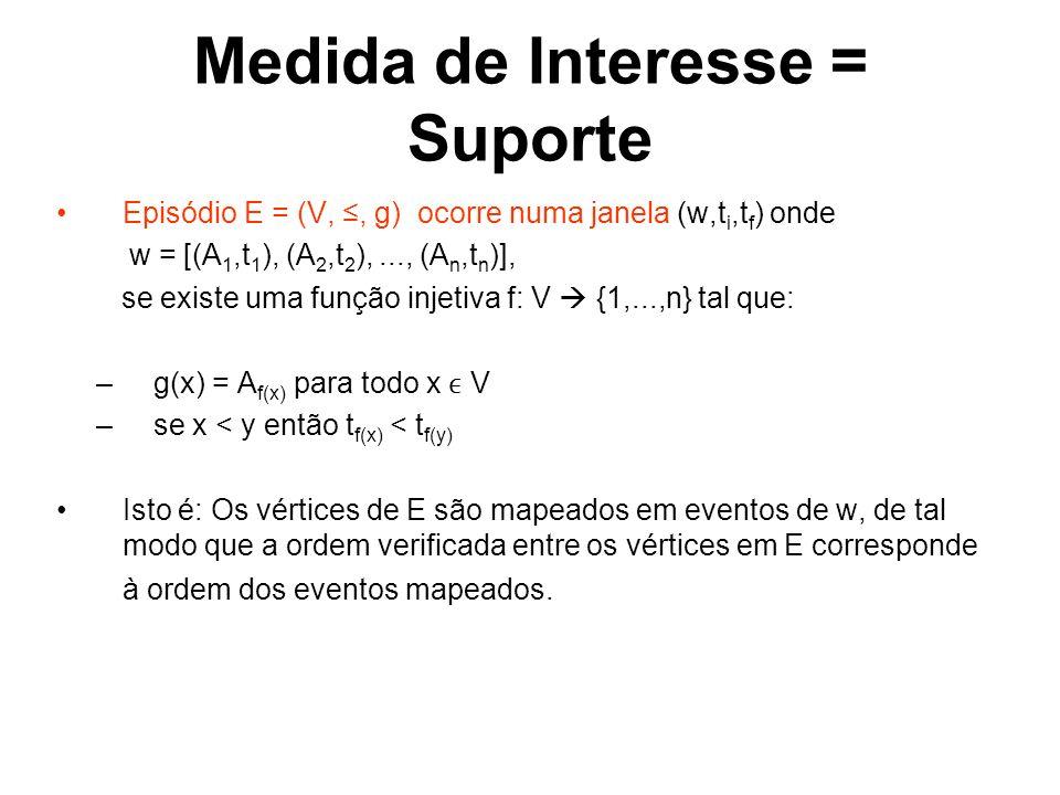 Medida de Interesse = Suporte Episódio E = (V,, g) ocorre numa janela (w,t i,t f ) onde w = [(A 1,t 1 ), (A 2,t 2 ),..., (A n,t n )], se existe uma função injetiva f: V {1,...,n} tal que: –g(x) = A f(x) para todo x V –se x < y então t f(x) < t f(y) Isto é: Os vértices de E são mapeados em eventos de w, de tal modo que a ordem verificada entre os vértices em E corresponde à ordem dos eventos mapeados.