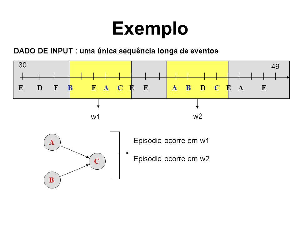 Exemplo EBECEEABDCEAEAFDBBACAC DADO DE INPUT : uma única sequência longa de eventos 30 49 A B C Episódio ocorre em w1 Episódio ocorre em w2 w1 w2