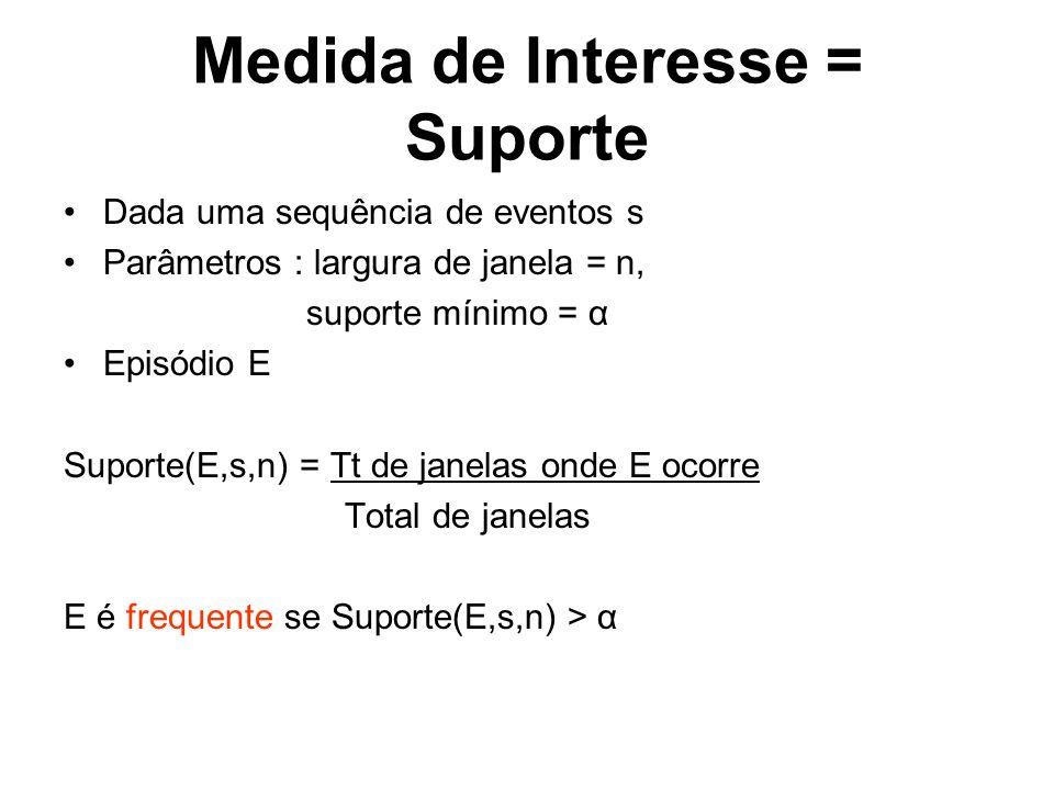 Medida de Interesse = Suporte Dada uma sequência de eventos s Parâmetros : largura de janela = n, suporte mínimo = α Episódio E Suporte(E,s,n) = Tt de janelas onde E ocorre Total de janelas E é frequente se Suporte(E,s,n) > α