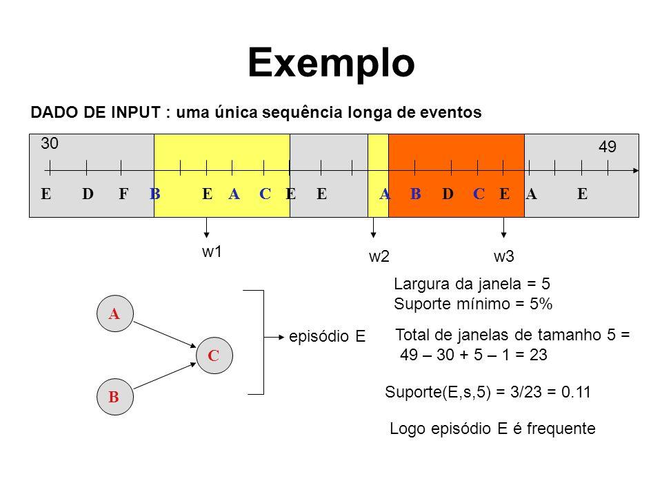 Exemplo EBECEEABDCEAEAFDBBACAC DADO DE INPUT : uma única sequência longa de eventos 30 49 A B C w1 w2 Total de janelas de tamanho 5 = 49 – 30 + 5 – 1 = 23 Suporte(E,s,5) = 3/23 = 0.11 episódio E Largura da janela = 5 Suporte mínimo = 5% Logo episódio E é frequente w3