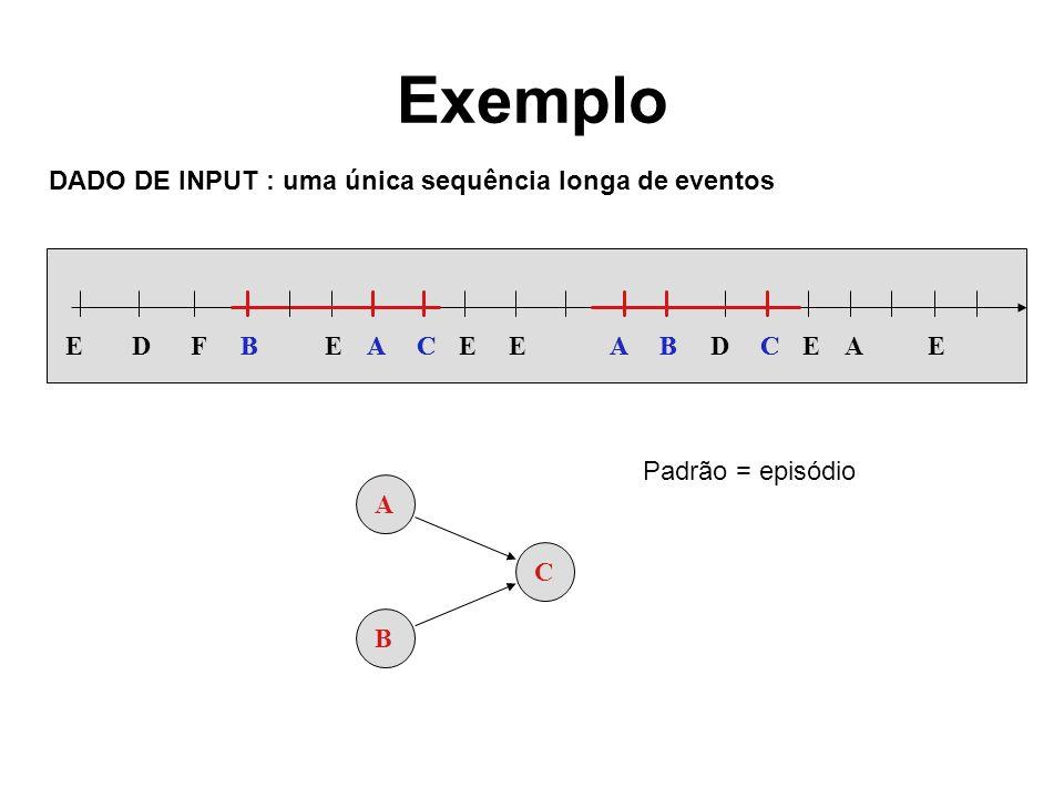Exemplo A B C DADO DE INPUT : uma única sequência longa de eventos Padrão = episódio EBECEEABDCEAEAFDBBACAC