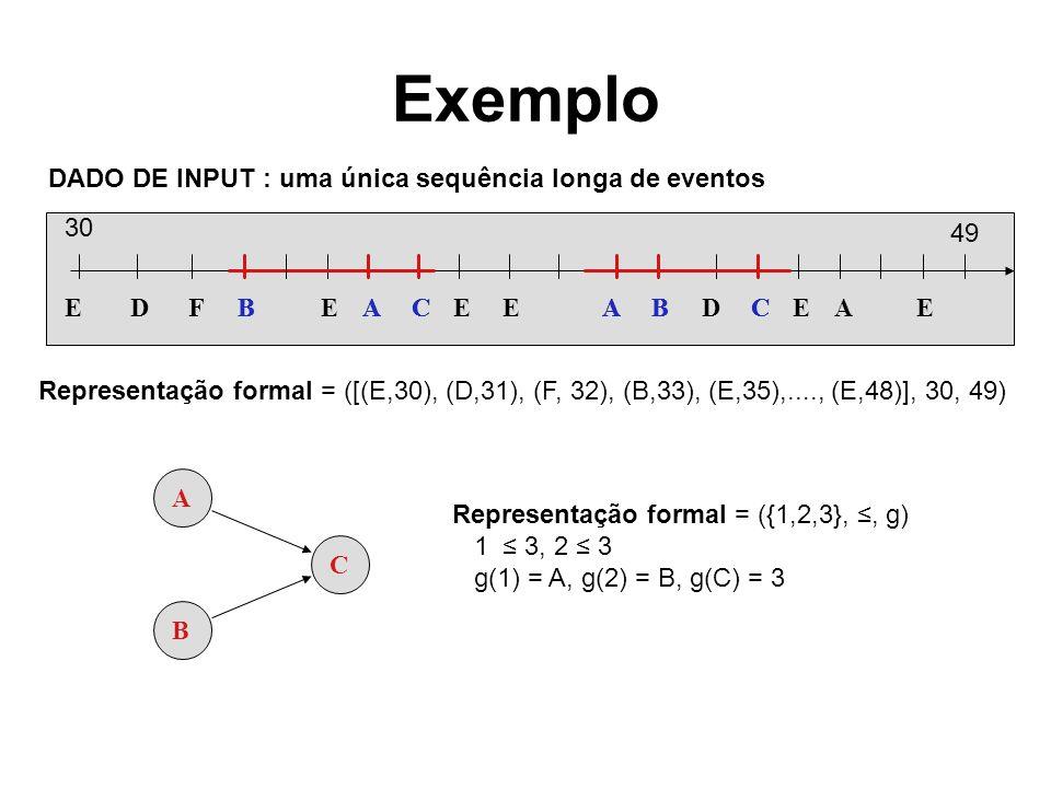 Exemplo EBECEEABDCEAEAFD A B C BBACAC DADO DE INPUT : uma única sequência longa de eventos Representação formal = ([(E,30), (D,31), (F, 32), (B,33), (E,35),...., (E,48)], 30, 49) 30 49 Representação formal = ({1,2,3},, g) 1 3, 2 3 g(1) = A, g(2) = B, g(C) = 3