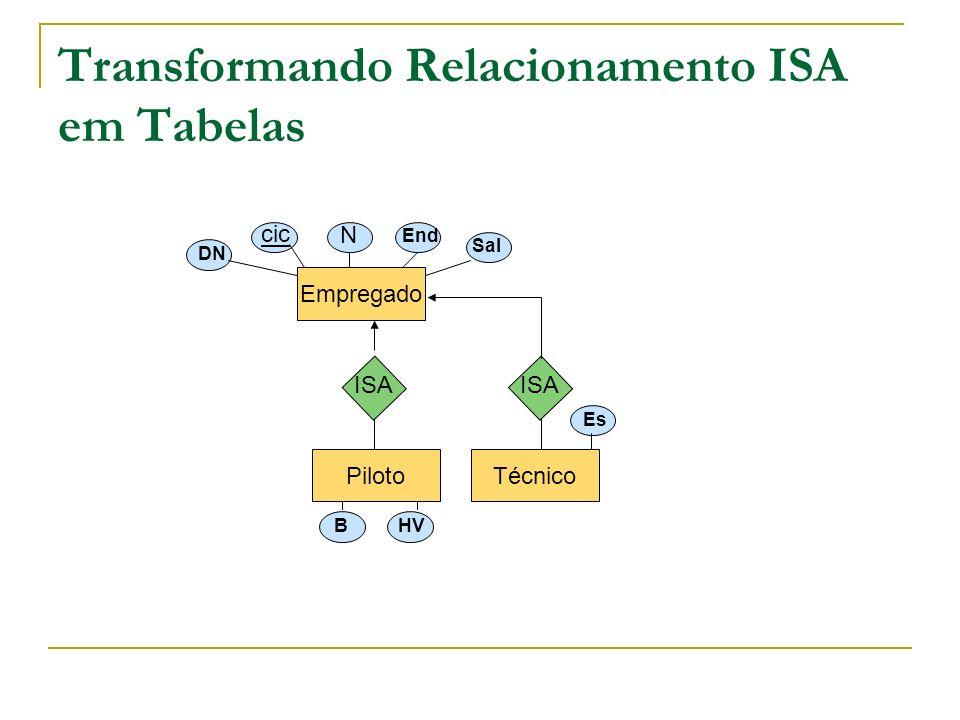 Transformando Relacionamento ISA em Tabelas Piloto Empregado Técnico ISA cic N End Sal DN B HV Es