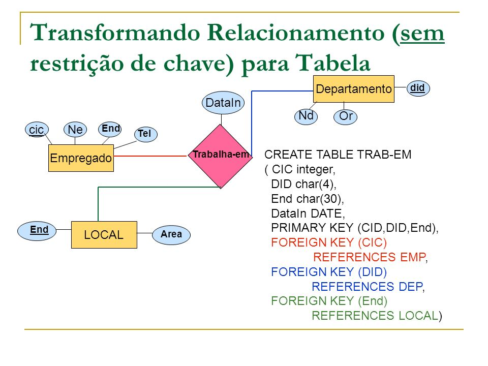 Transformando Relacionamento (sem restrição de chave) para Tabela Empregado Departamento cic Ne End Tel Nd Or did Trabalha-em DataIn LOCAL End Area CR