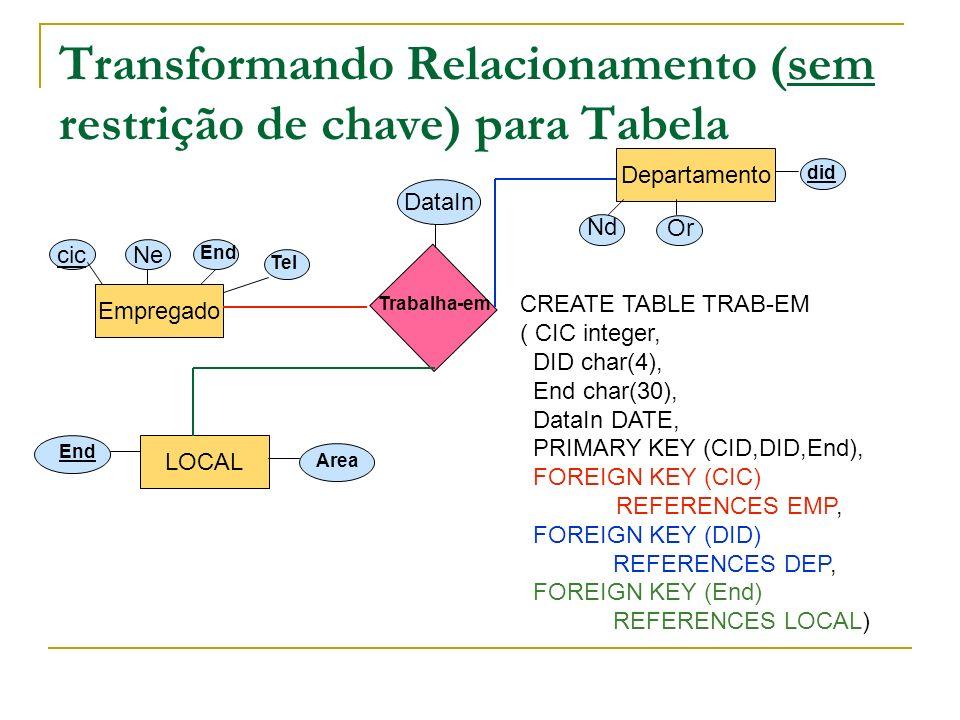 Transformando Relacionamento (com restrição de chave) para Tabela Empregado Departamento cic Ne End Tel Nd Or did GERENCIA DataIn CREATE TABLE GERENCIA ( CIC integer, DID char(4), DataIn DATE, PRIMARY KEY (DID), FOREIGN KEY (CIC) REFERENCES EMP, FOREIGN KEY (DID) REFERENCES DEP) CREATE TABLE DEP ( CIC integer, DID char(4), DNOME char(20), OR REAL, DataIn DATE, PRIMARY KEY (DID), FOREIGN KEY (CIC) REFERENCES EMP)