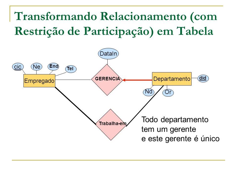Transformando Diagramas E-R com Agregação em Tabelas Projeto Departamento Patrocinado Empregado DataInP DataInM Monitorado por