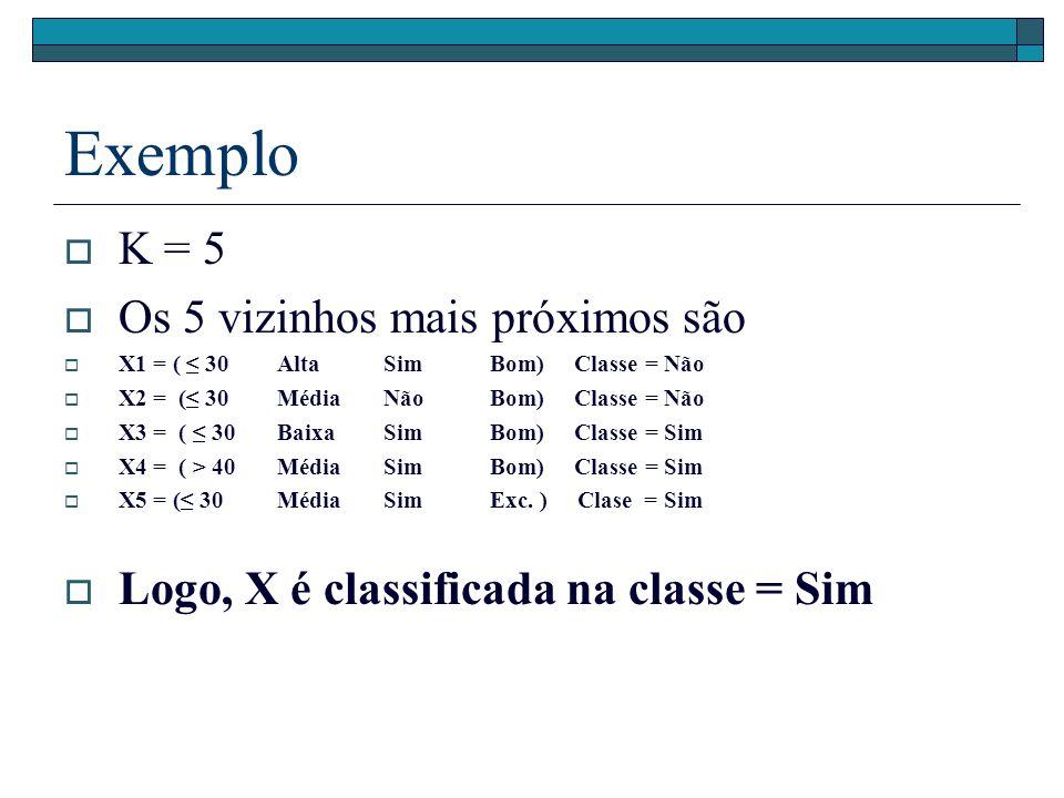 Exemplo K = 5 Os 5 vizinhos mais próximos são X1 = ( 30AltaSimBom) Classe = Não X2 = ( 30MédiaNãoBom) Classe = Não X3 = ( 30BaixaSimBom) Classe = Sim X4 = ( > 40MédiaSimBom) Classe = Sim X5 = ( 30MédiaSimExc.