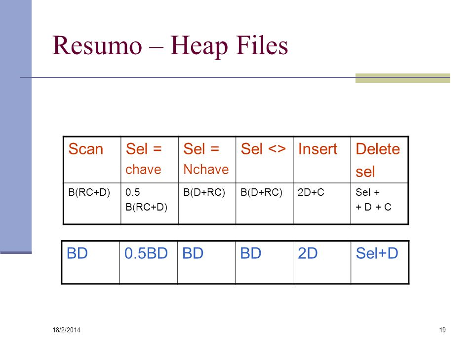 18/2/2014 19 Resumo – Heap Files ScanSel = chave Sel = Nchave Sel <>InsertDelete sel B(RC+D)0.5 B(RC+D) B(D+RC) 2D+CSel + + D + C BD0.5BDBD 2DSel+D