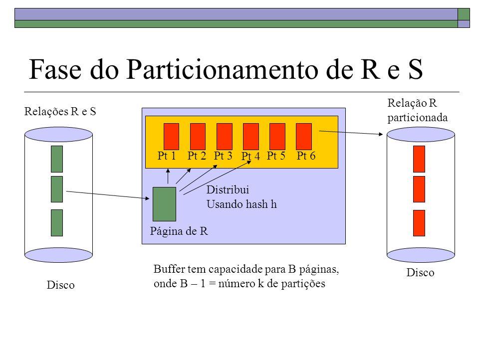 Fase do Particionamento de R e S Buffer tem capacidade para B páginas, onde B – 1 = número k de partições Página de R Relações R e S Disco Relação R p