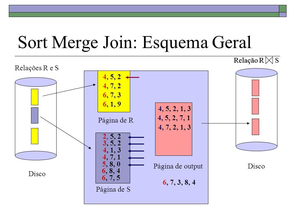 Algoritmo Sort Merge Join Se R não está ordenada pelo atributo i, ordena R pelo atributo i Se S não está ordenada pelo atributo j, ordena S pelo atributo j Tr = 1 a tupla de R Ts = 1 a tupla de S Gs = 1 a tupla de S While Tr eof e Gs eof do While Tr i < Gs j do Tr = next tuple em R depois de Tr; endwhile While Tr i > Gs j do Gs = next tuple em S depois de Gs; endwhile While Tr i = Gs j do Ts = Gs While Ts j = Tr i do insere em Result Ts = next tuple em S depois de Ts; endwhile Tr = next tuple em R depois de Tr; endwhile Gs = Ts; endwhile